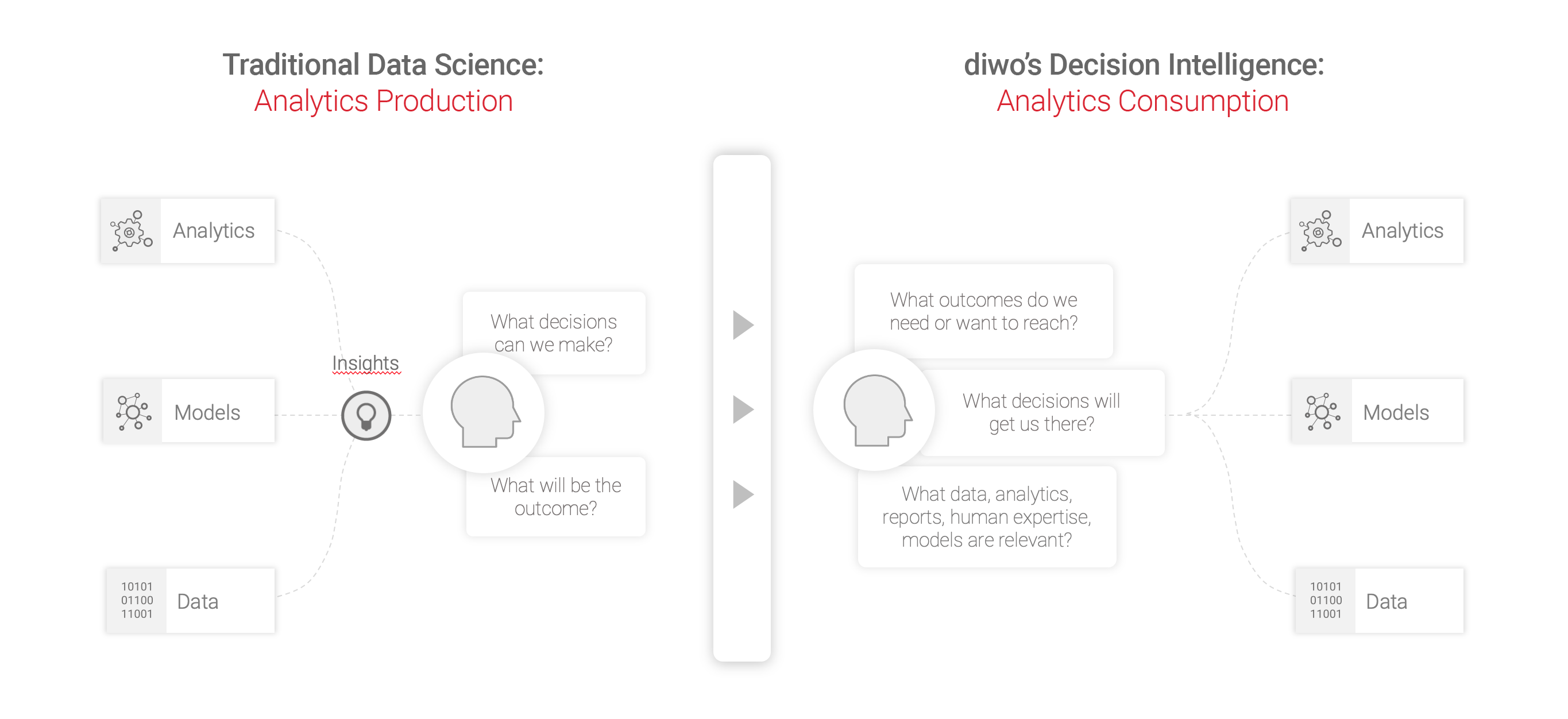 Decision Intelligence Diagram
