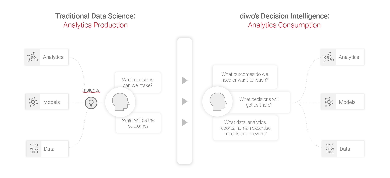 Decision Intelligence Diagram