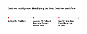 Simplifying the Data Decision Workflow